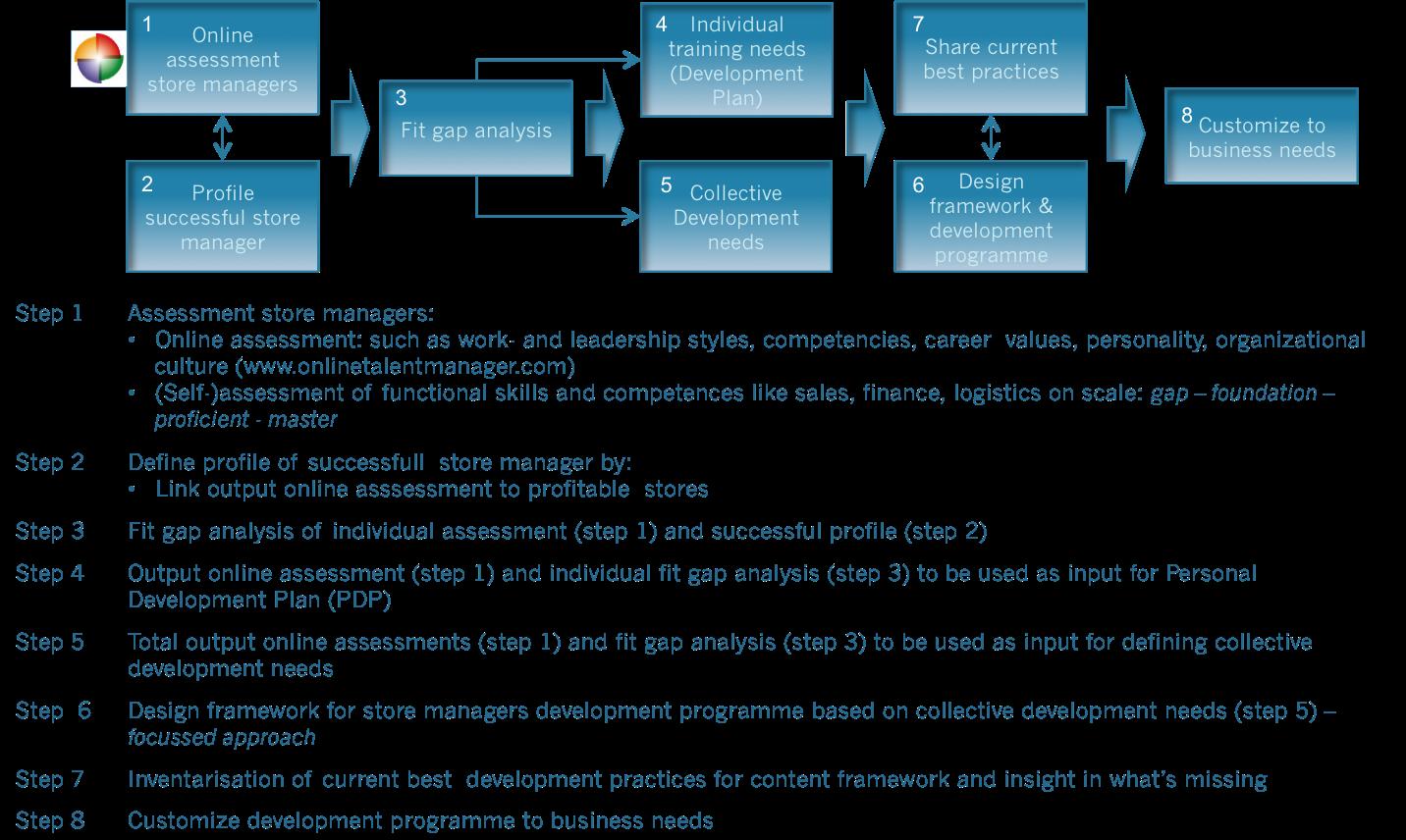 60fa6cc9e Development and training program store managers – talent dynamics